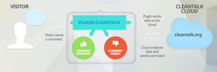 CleanTalk anti-spam plugin